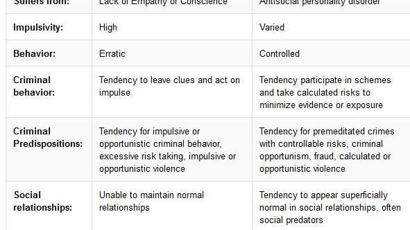 What is sociopathic tendencies