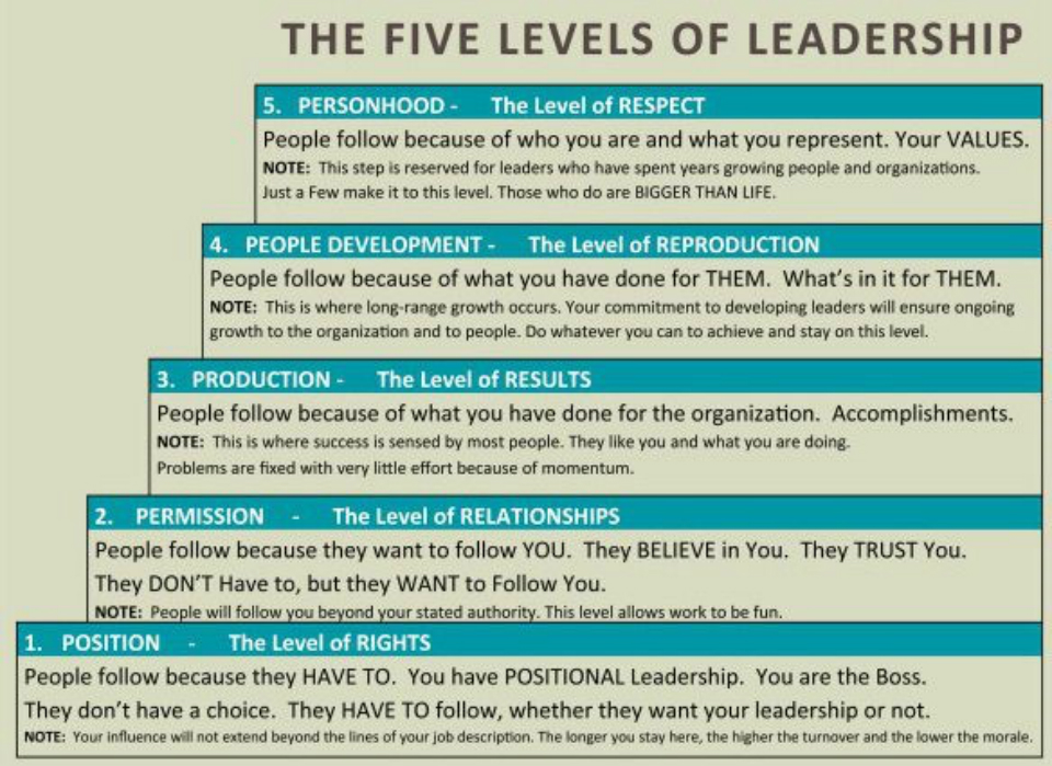 overview of three levels of leadership Summary: the 5 levels of leadership (proven steps to maximize your potential - john c maxwell book 1) - kindle edition by self-help summaries download it once and.