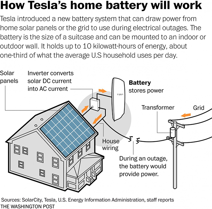 What Backing Up Your Home With Tesla S Battery Might Be Like