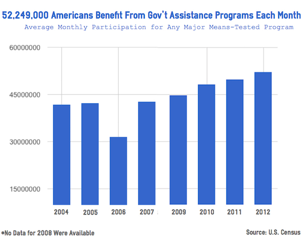 Income For Family Of  Food Stamps